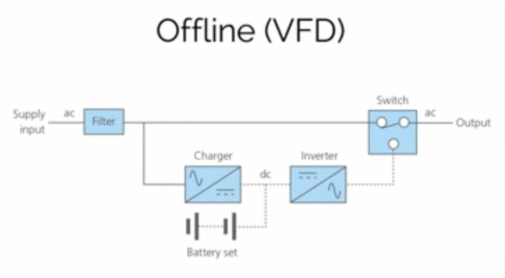 How Does An Uninterruptible Power Supply (PUPO) Work